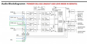 Pioneer DDJ-SX2 2IN2OUT Modus