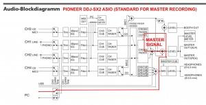Pioneer DDJ-SX2 ASIO Standard Modus